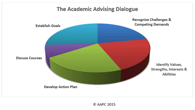 Academic Advising Dialogue: Establish goals, recognize challenges and competing demands, identify values, strengths, interests, and abilities, develop action plan, and discuss courses