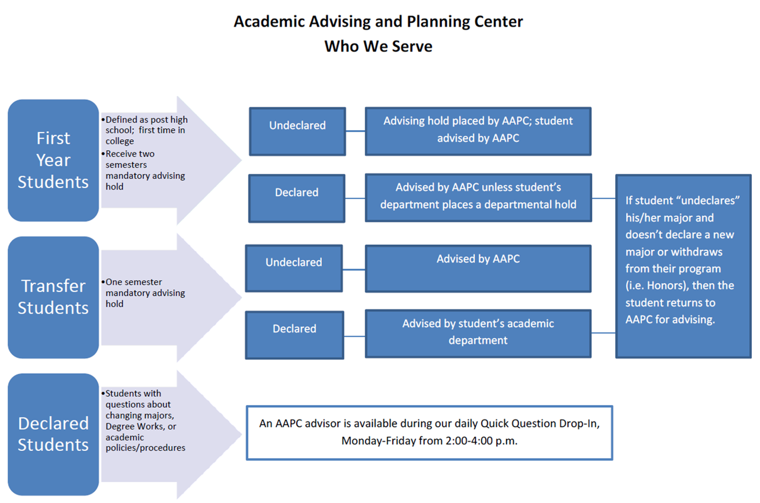 Academic Advising and Planning Center's Advising Model