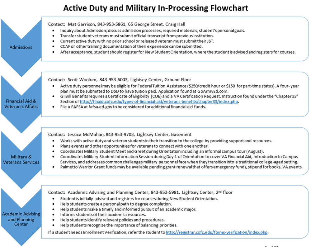 Active Duty and Military In-Processing Flowchart